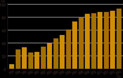 GMOとうもろこしの作付け比率(米国)